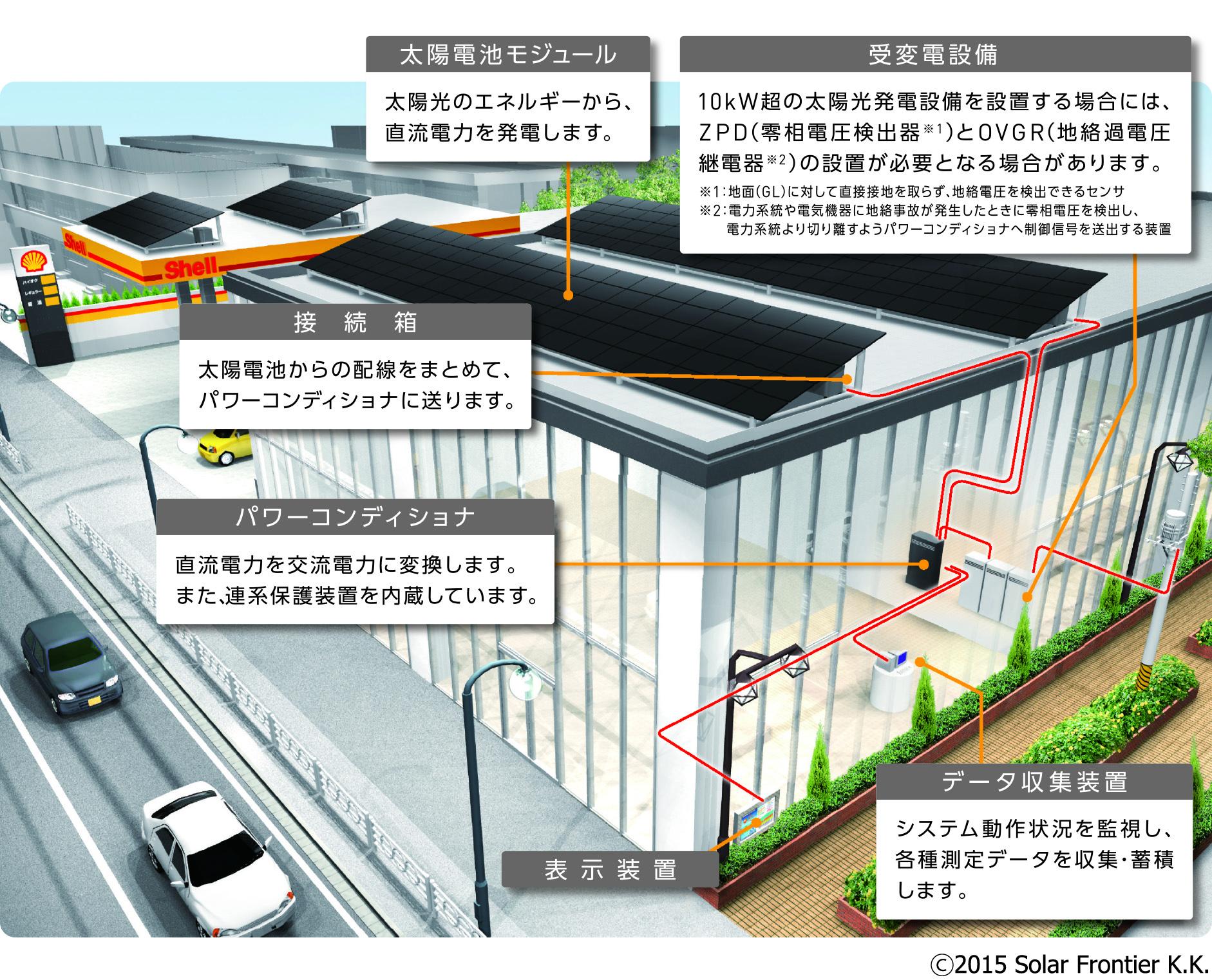 CIS太陽電池モジュールのシステムイメージ